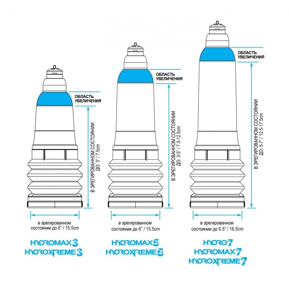 Гидропомпа с вакуумным насосом и комплектом для очистки Bathmate HydroXtreme 11 (32041), фото 5 — секс шоп Украина, NO TABOO