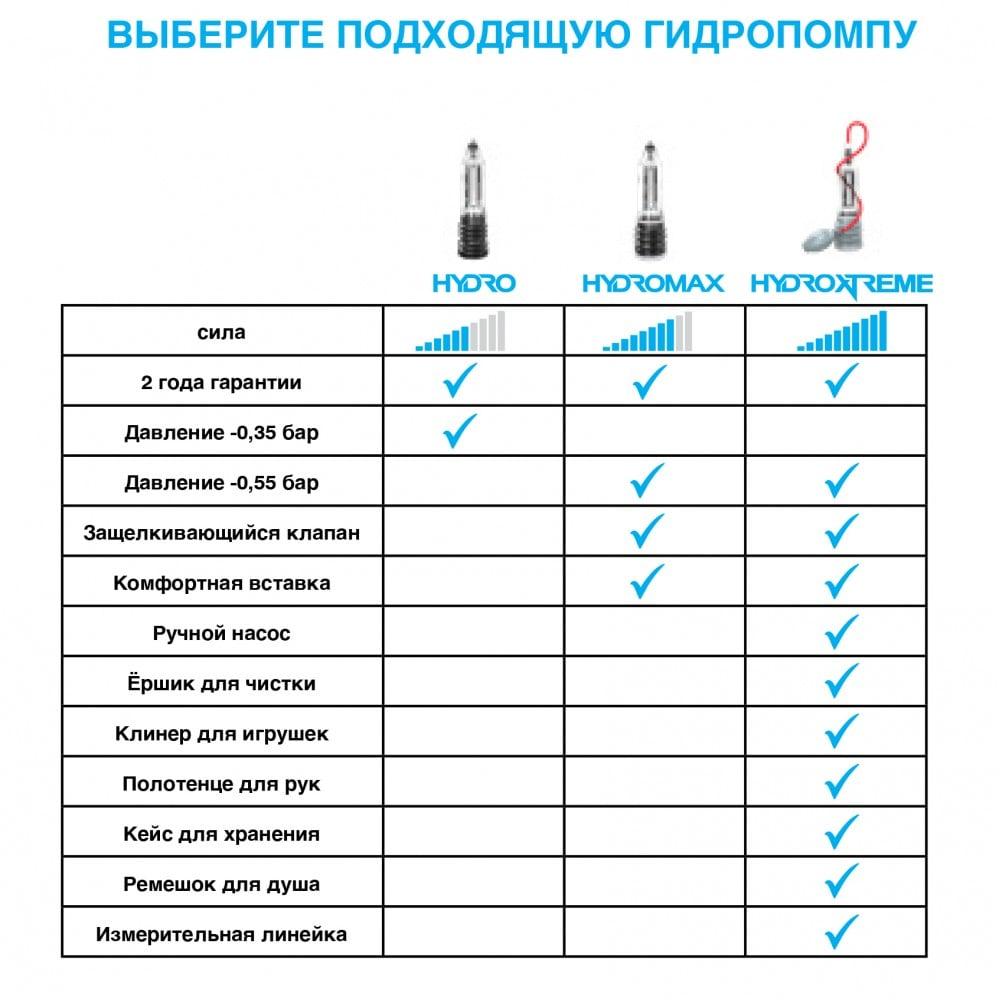 Гидропомпа с вакуумным насосом и комплектом для очистки Bathmate HydroXtreme 9 (32040)